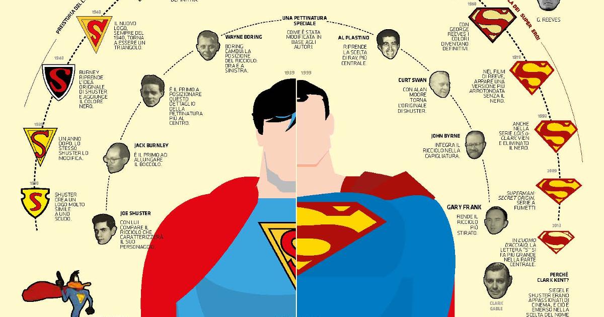 il dettaglio della scheda dedicata al ciuffo di superman - nerdface